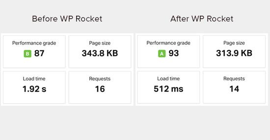 WP Rocket kurulumundan önce ve sonra hız testi sonuçları