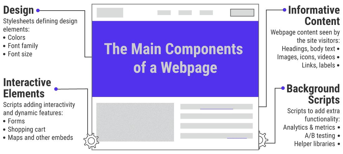Bir web sayfasının ana bileşenlerinin resmi