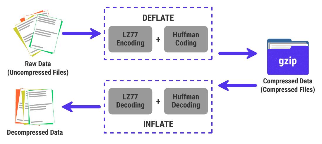 GZIP sıkıştırmasının DEFLATE algoritmasına nasıl dayandığına dair bir örnek