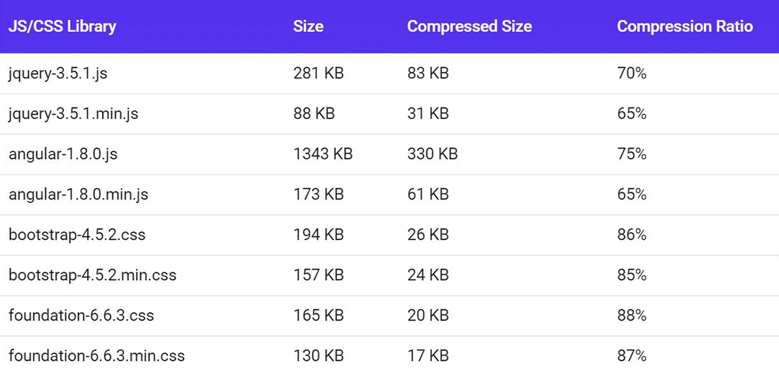 Çeşitli CSS ve JS kitaplıkları için GZIP sıkıştırma oranlarının karşılaştırılması