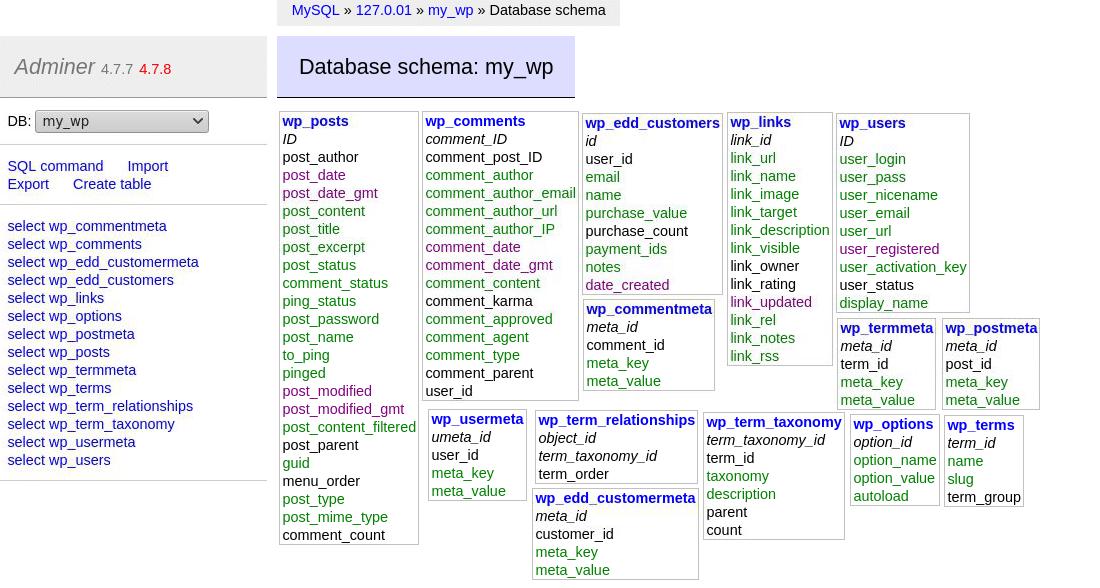 Adminer'da WordPress veritabanı şemasını keşfetme